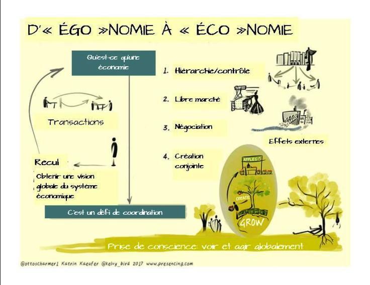 Ego_a_Economie_Scharmer1